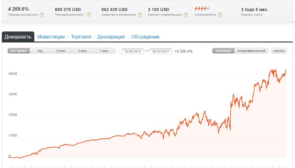 Forex пошагово курс доллара рубля